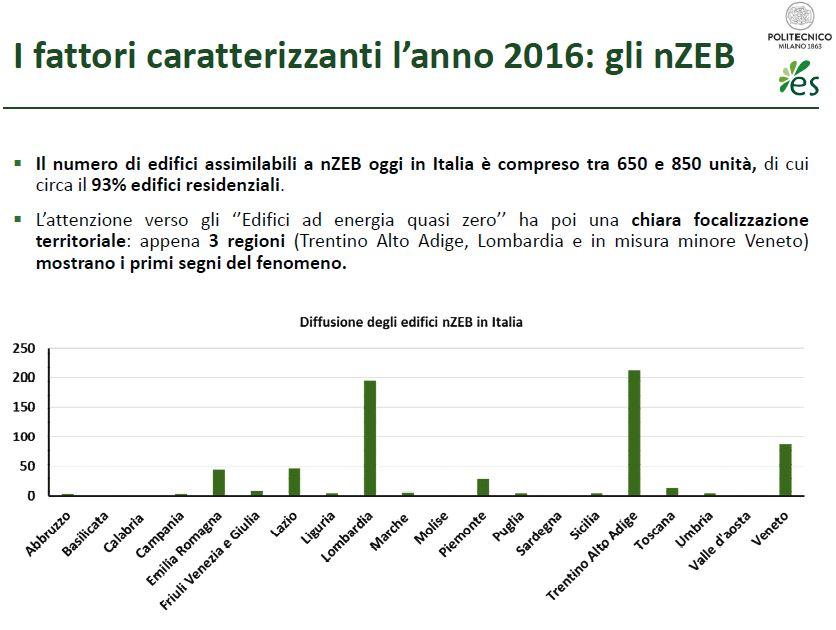 La situazione degli edifici nZEB in Italia nel 2016: estratto da Energy Efficiency Report 2017